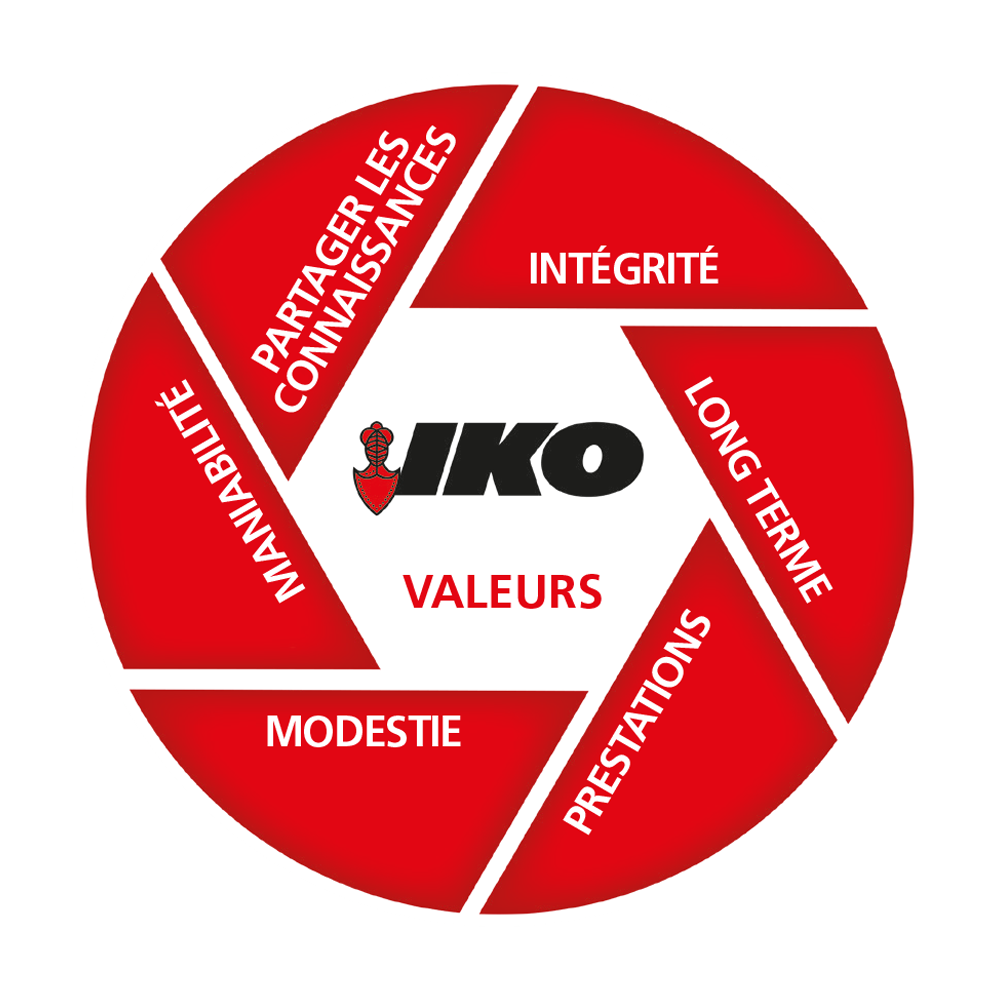IKO values FR