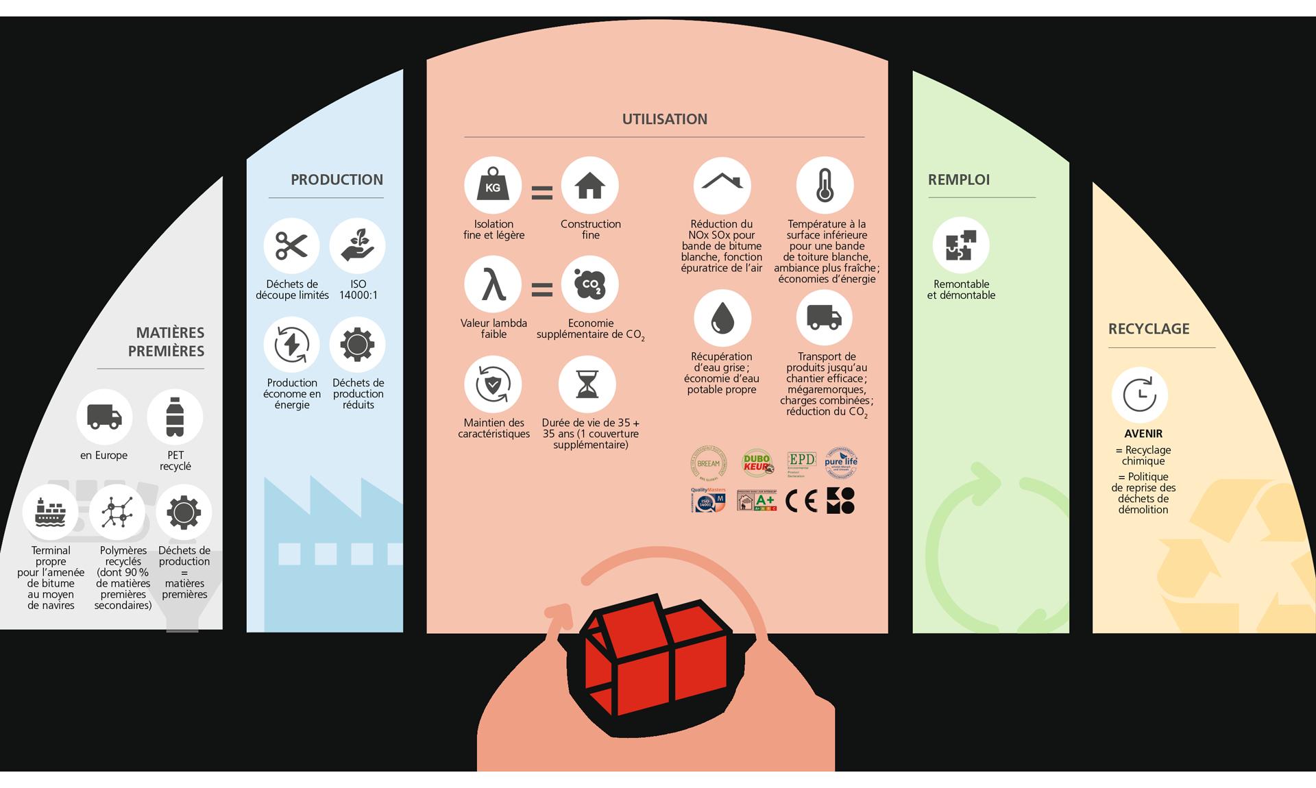 voordelen infographic FR