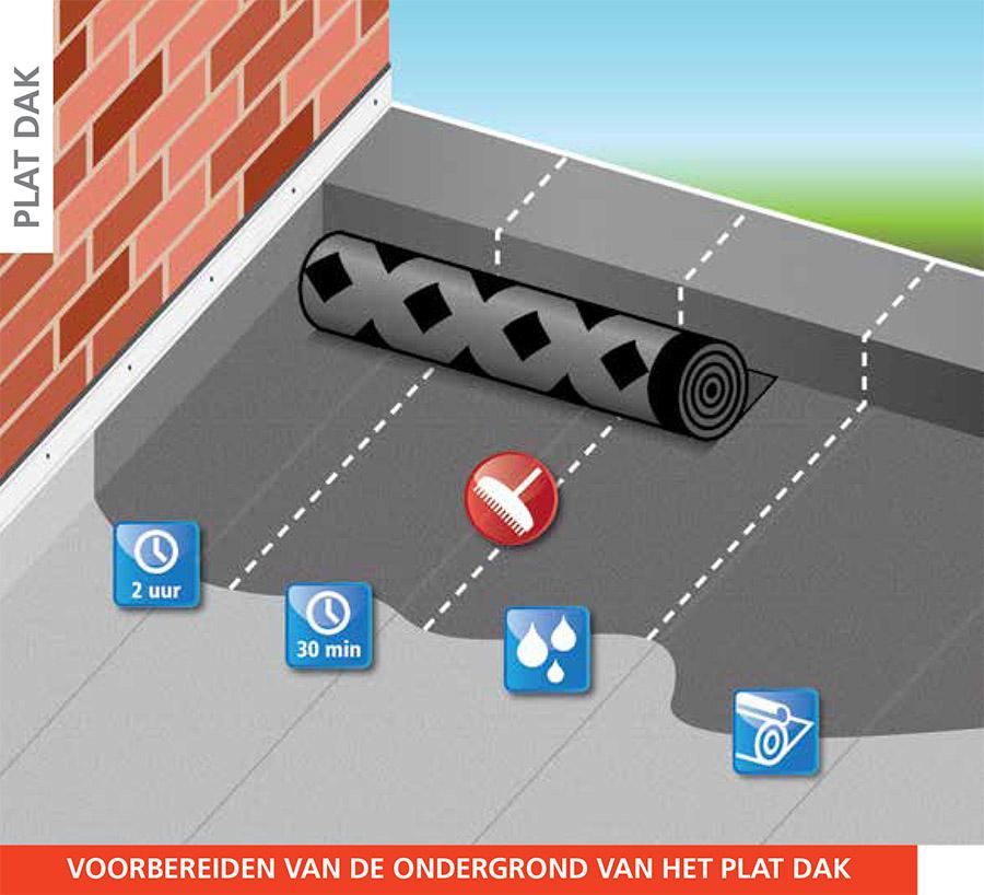 Plat dak | Voorbereiden van de ondergrond